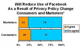 how to change privacy event facebook