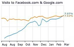 Facebook Surpasses Google in US Traffic