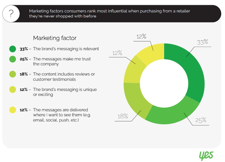 How Consumers Discover New Retail Brands 2