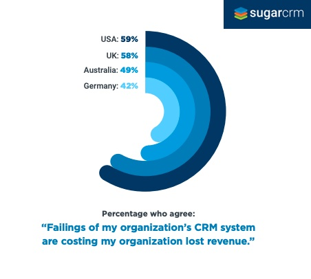 CRM failings lead to lost revenue survey results by country