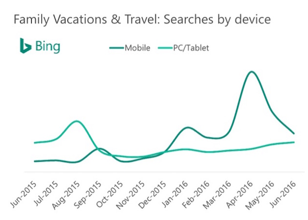 Family-Travel Search Trends: Popular Dates & Keywords