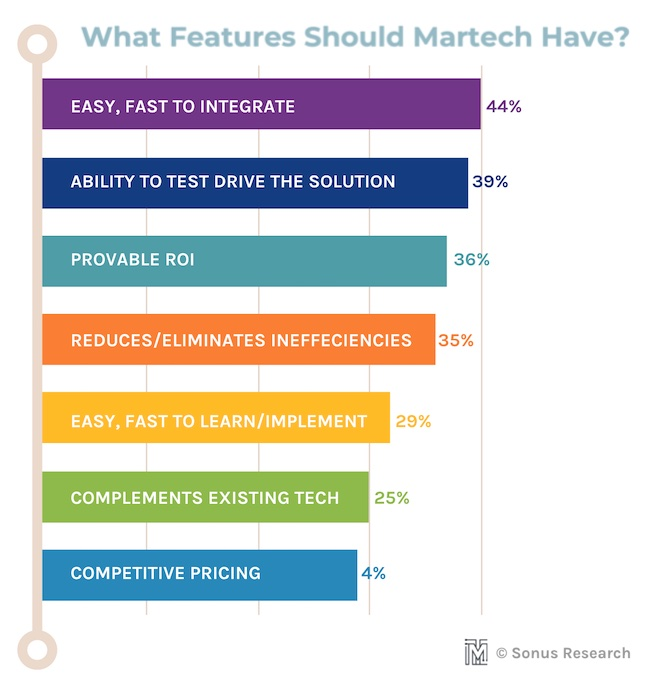 What features should martech have