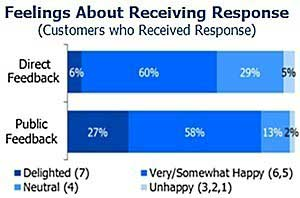 Online Consumers Favor Public Feedback From Brands