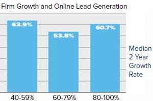 Online Lead Generation Drives Higher Growth, Profitability