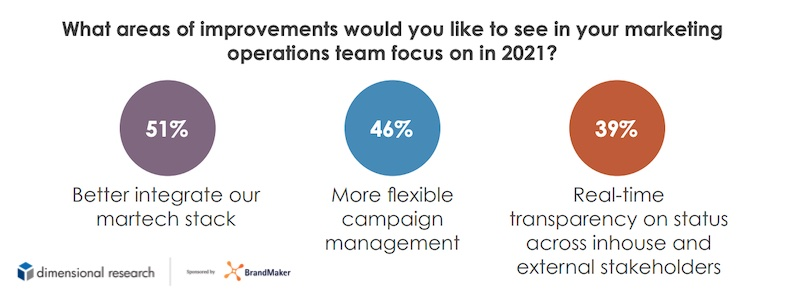Improvements to marketing operations for 2021