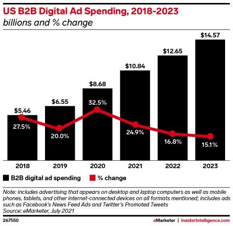 B2B digital ad spend forecast