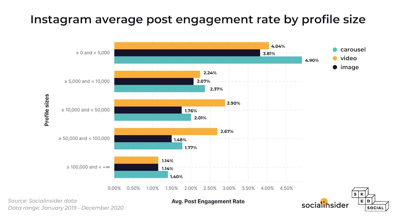 Average Instagram engagement rate by profile size