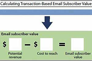 Forrester: Calculate the Value of Your Email Subscribers
