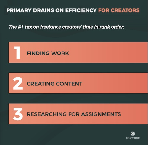 Biggest drains on efficiency for freelancers working with brands