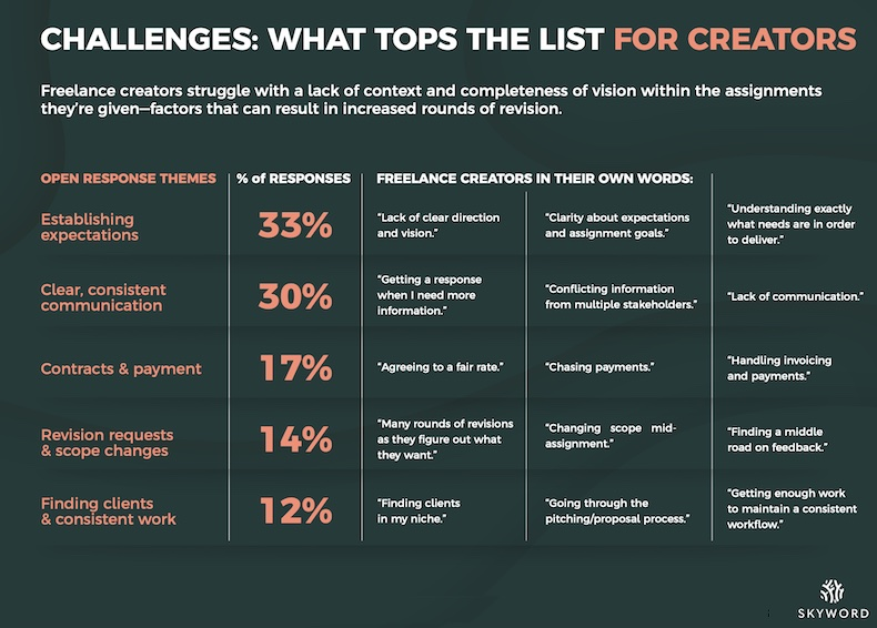 Challenges freelance content creators face when working with brands