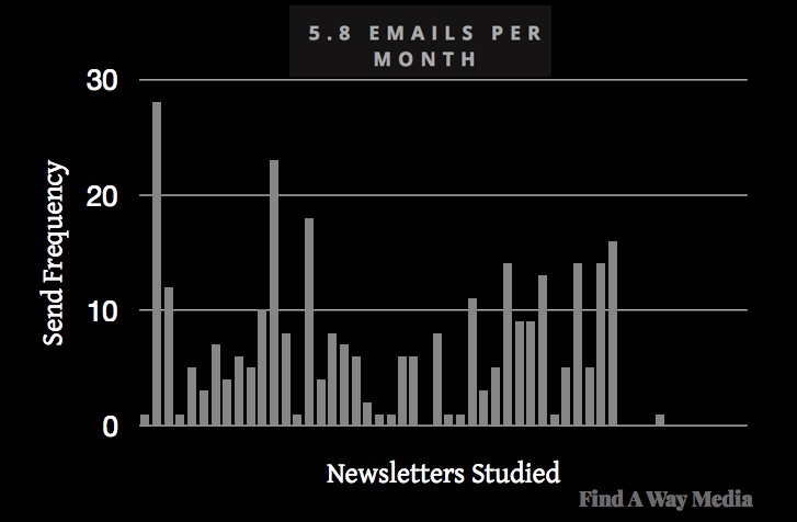 B2B Email Newsletters: Format, Length, and Frequency Trends
