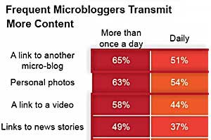 Microblogging, Social Networking Still Growing Worldwide
