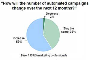 Marketers Boosting Automated Campaigns in 2012