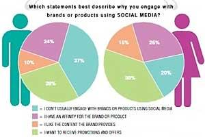 Affluent Gen-Y Hooked on Social Media, Brands