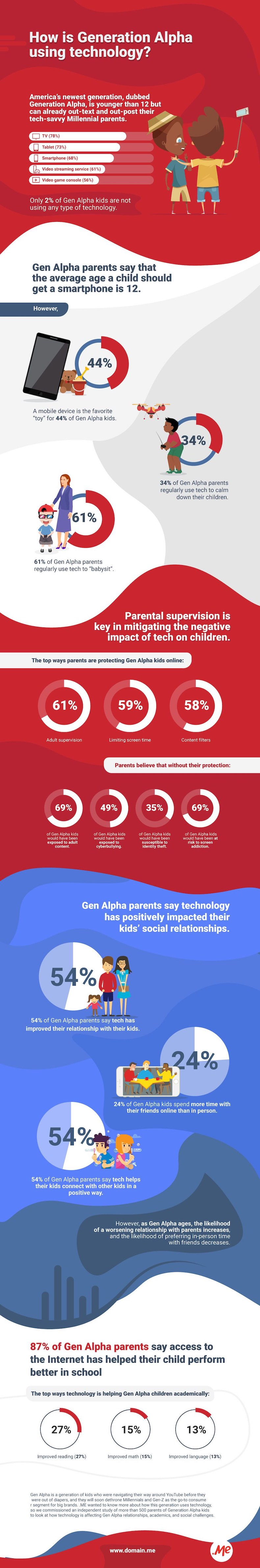 Gen Alpha Technology Use and Habits 1