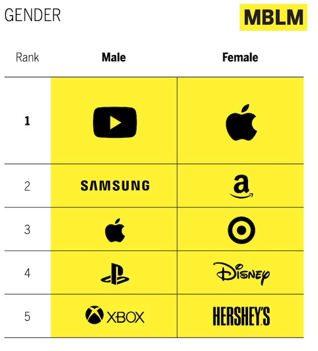 Brands Americans feel most connected to by gender