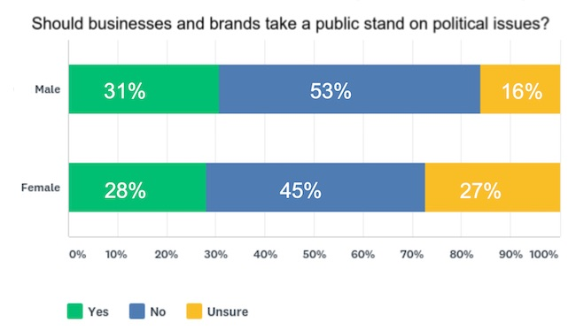 Should Brands Take Public Stands on Political Issues?