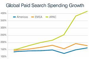 Tech Paid-Search Spending Exceeds Forecast