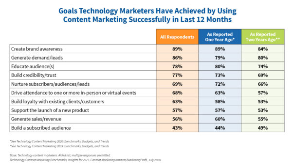 Goals achieved by technology marketers using content marketing successfully in the past 12 months