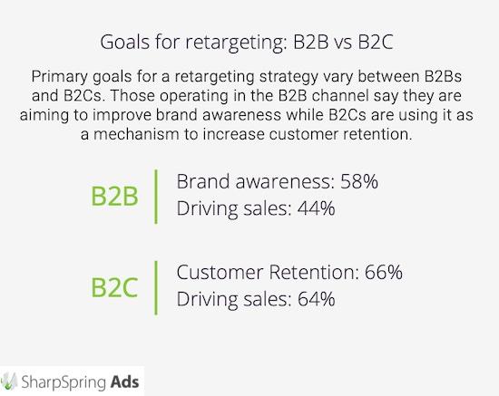 B2B and B2C targets for retargeting ads