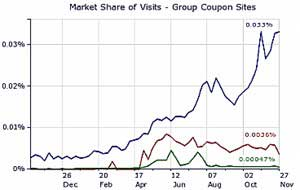 Groupon Leading Pack in Social Deal-Making