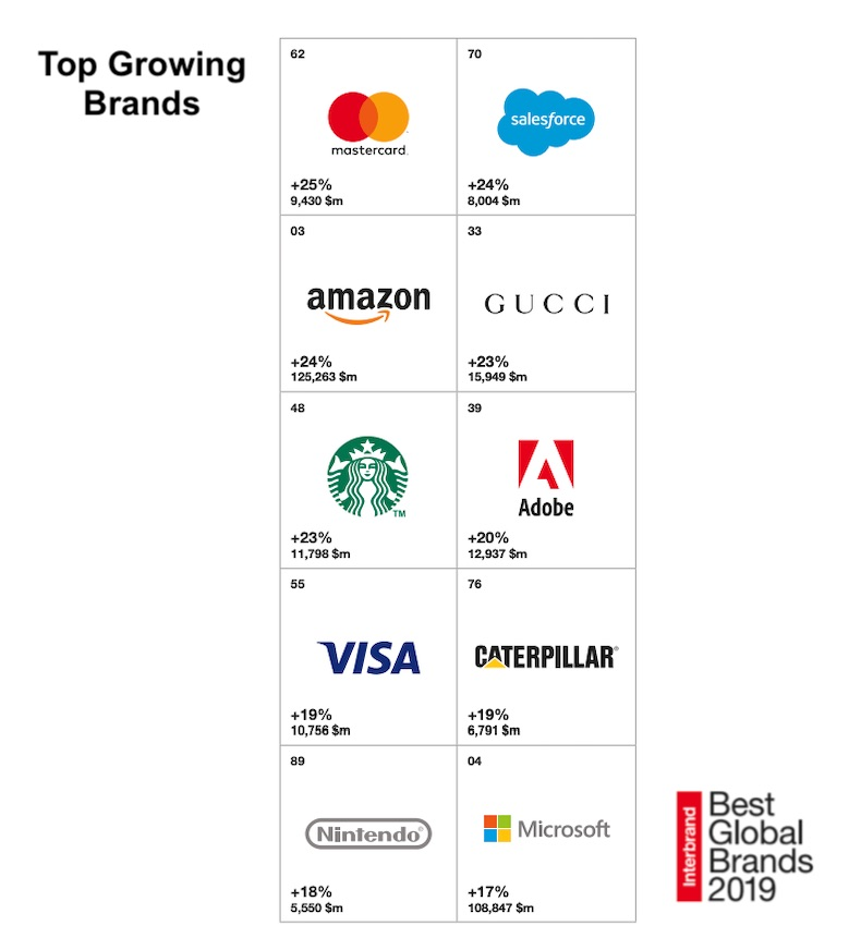 The Most Valuable Global Brands: Interbrand 2
