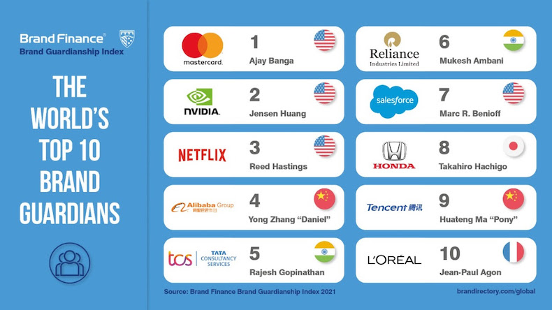 world's top ten brand guardians according to brand finance