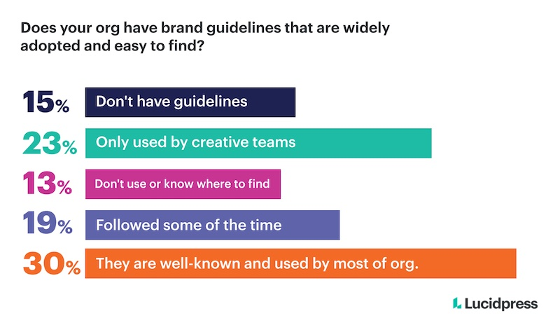 Percentage of companies that widely use brand guidelines