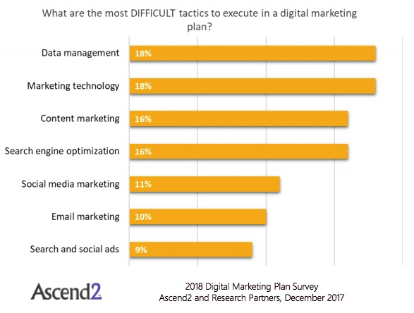 Budget Plans | Digital Marketing Plans Budget And Tactic Trends For 2018