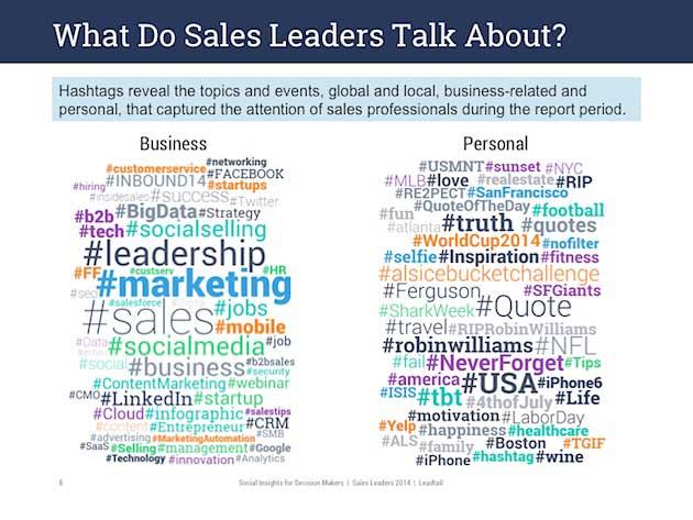 Social Media How Sales Leaders Use Twitter Popular
