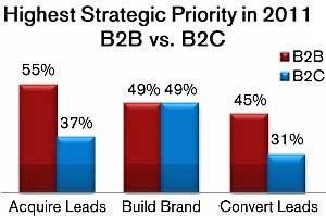 B2B Brands Tap (Social) Content Marketing for Lead Generation