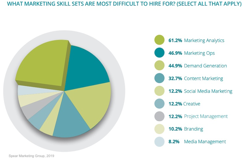 The Most Difficult B2B Marketing Jobs to Hire For