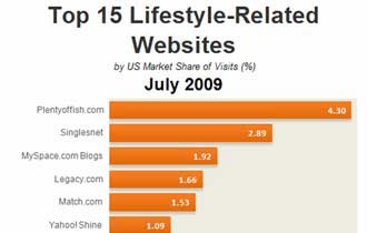 Top 15 Lifestyle-Related Sites, July 2009