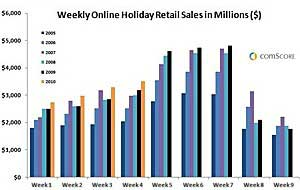Cyber Monday Surpasses $1B in Record US Spending