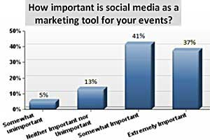 Social Media Effective Tool for Event Marketers