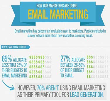 Email Marketing - B2B Email Marketing Best-Practices And Trends