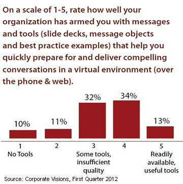 Sales - B2B Sales and Marketing Lack Tools for Effective Selling ...