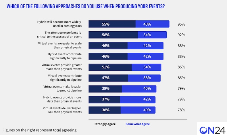 Common approaches to B2B marketing events
