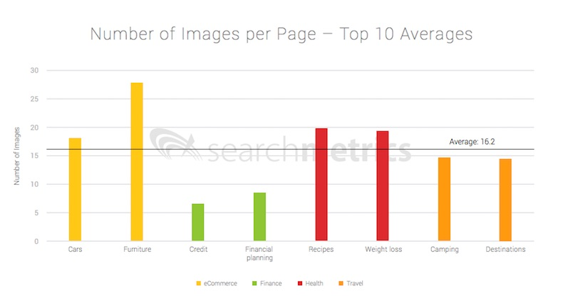 Google Search Factors: How Top-Ranking Pages Differ, Depending on Topic Area