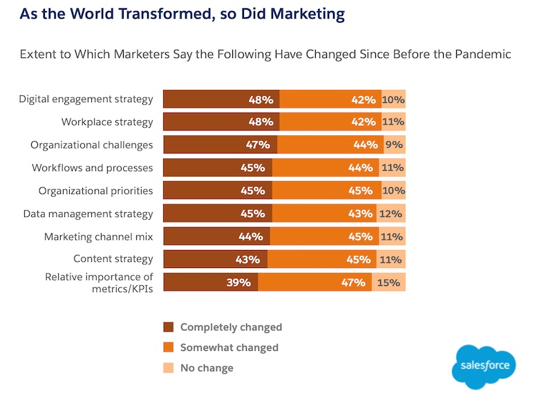What marketers say changed during the pandemic