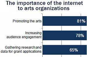 Pew: Digital, Social Technologies Redefining Arts Promotion