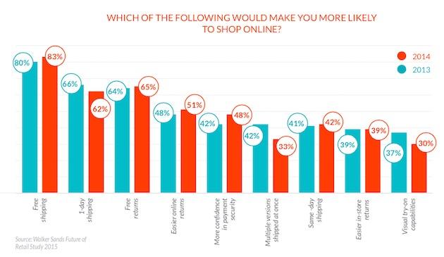 Customer Behavior The State Of Online Shopping In 2015
