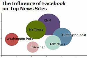 Facebook Driving Traffic to News Websites