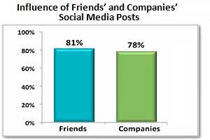Brands' Posts Rival Friends' in Social Media Influence