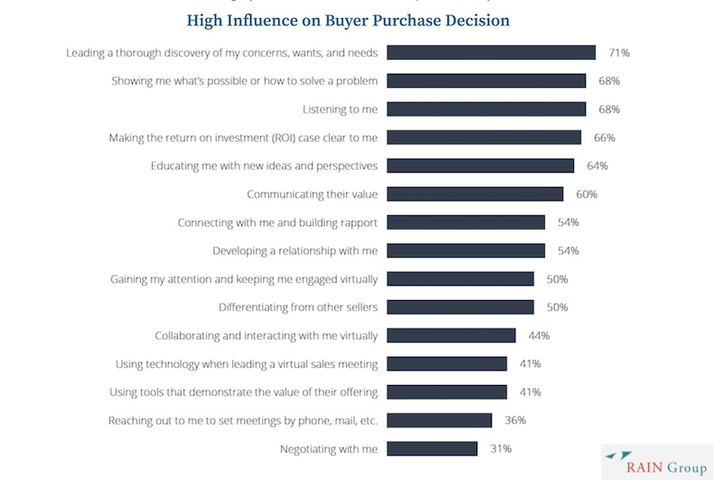 High influence on B2B buyer purchase decisions