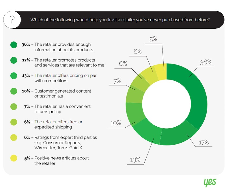 How Consumers Discover New Retail Brands 3