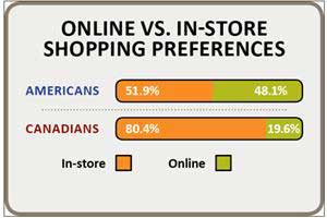 Luxury Shoppers Use Social Media to Flaunt Purchases
