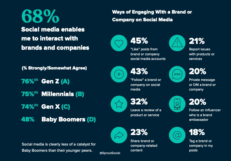 Opinions about engaging with brands on social media