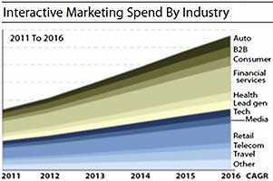 Forrester: B2B Interactive Marketing Spend Forecast Lower