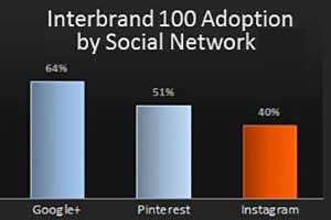 Leading Brands Becoming Active on Instagram